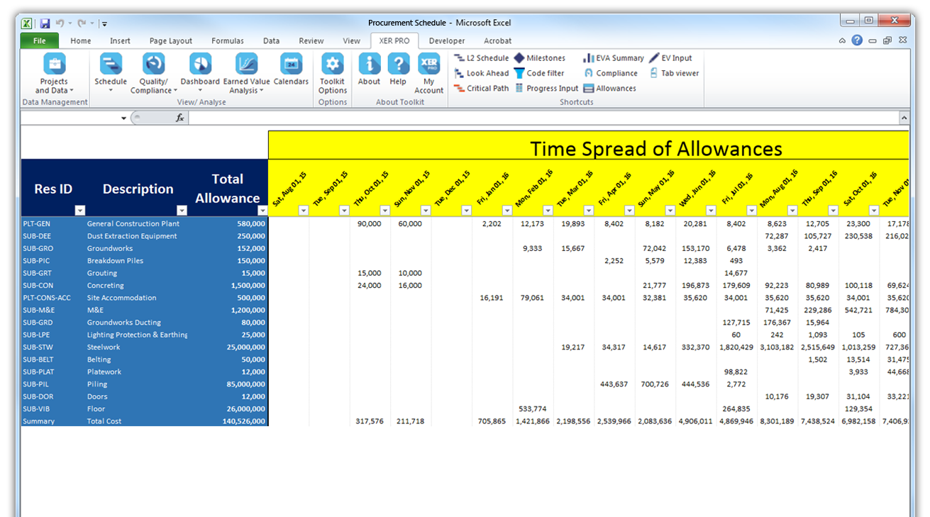 Time Spread Allowances Table